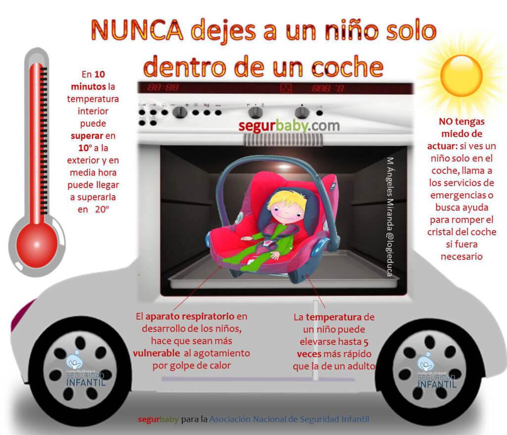 Infogafría explicativa de los riesgos de dejar a un bebé encerrado en un auto durante el verano